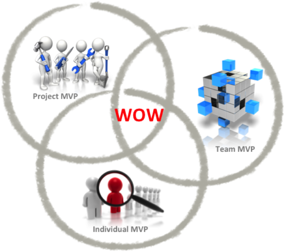 MVP Model and WOW